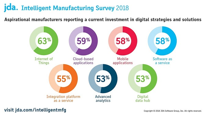 JDA 2018 Intelligent Manufacturing Survey