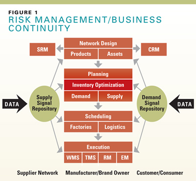 how did inventory optimization impact operations and decision making In most articles, different levels of decision-making are discussed independently  and sequentially  various levels of strategic, tactical and operational decision- making  because strategic decisions have more impact on cost and time   articles which develop optimization models for livestock inventory,.