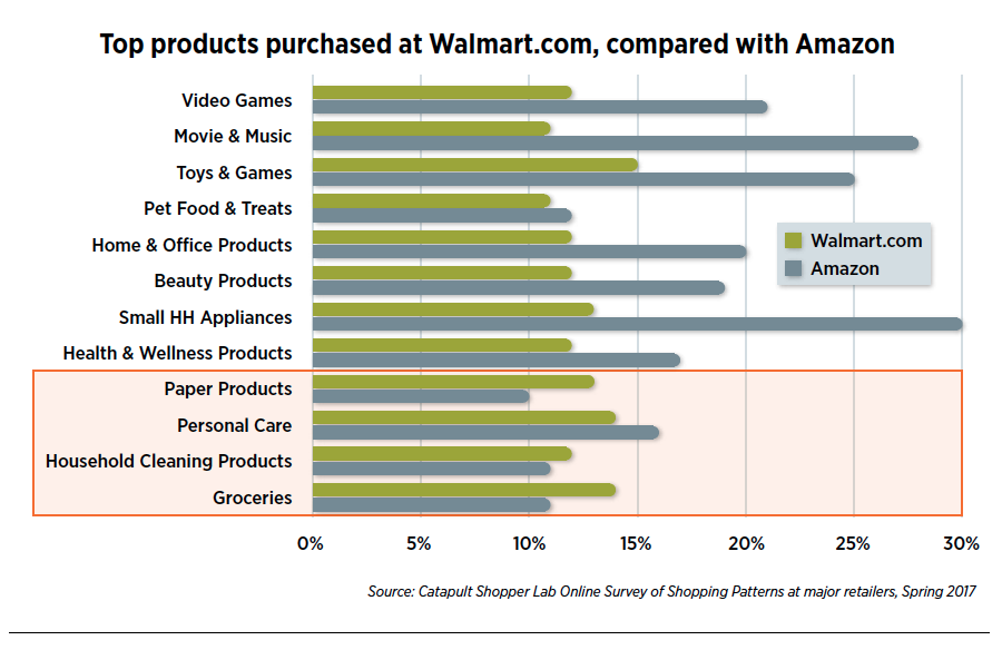 Retail Intimacy 2 0: Winning at Walmart com | Path to