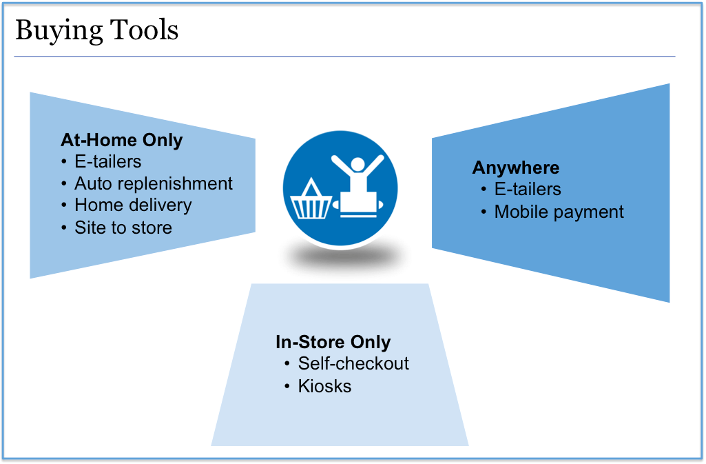 Digital Buying Tools