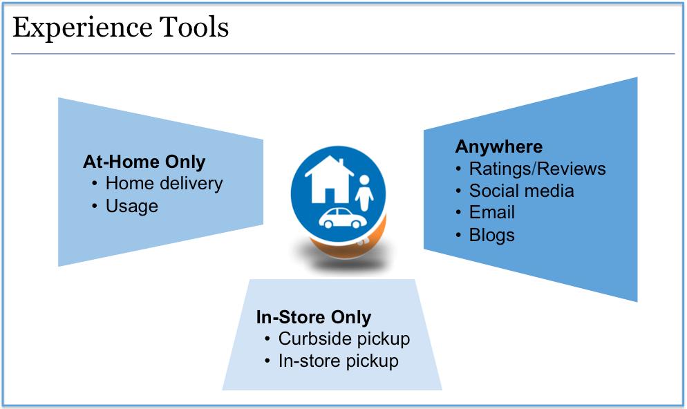 Digital Experience Tools