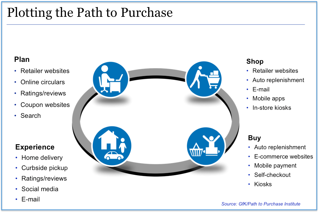 Figure 1: Path to Purchase Framework