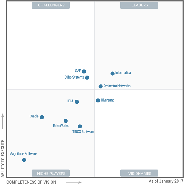 Gartner Magic Quadrant for MDM