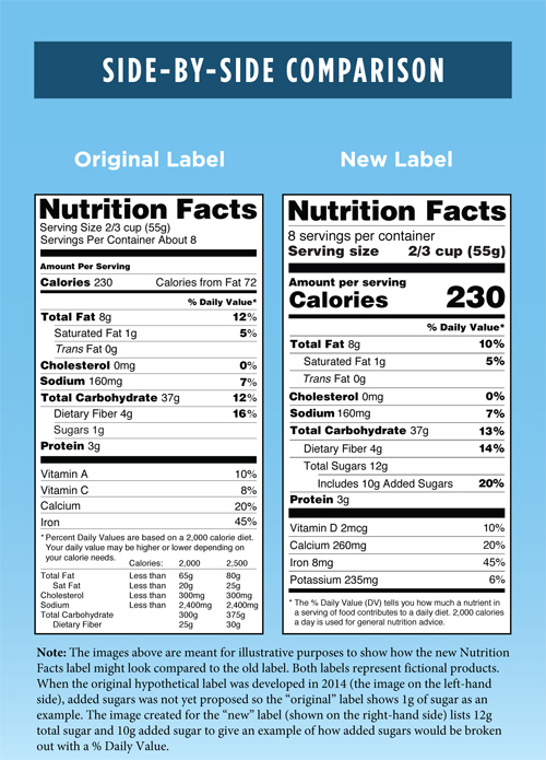 Comparison labels