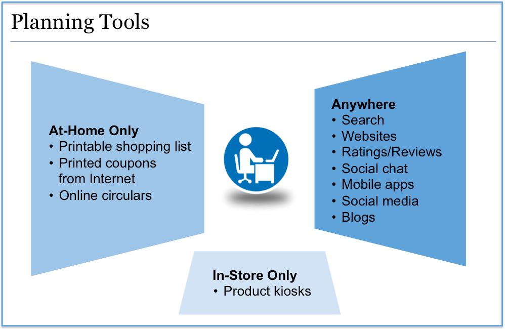 Digital Planning Tools