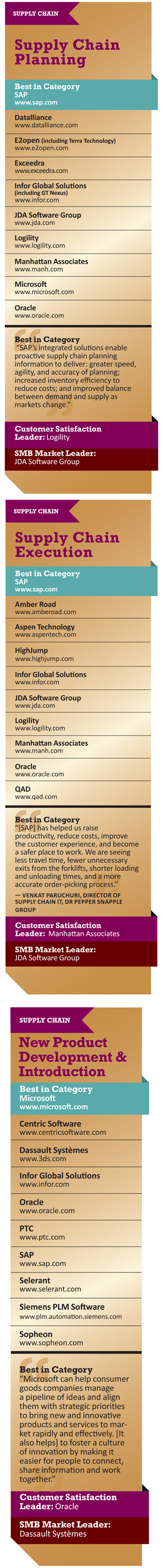 Supply Chain Categories