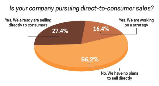DTC Sales
