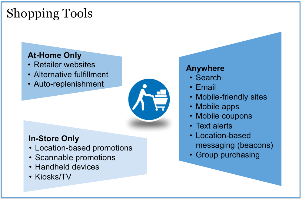 Digital Shopping Tools