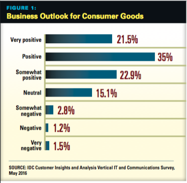 CG Business Outlook
