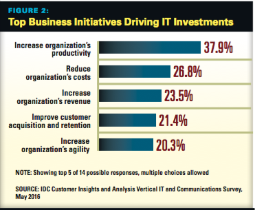 Top Business Initiatives