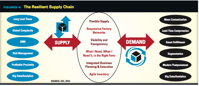 Resilient Supply Chain