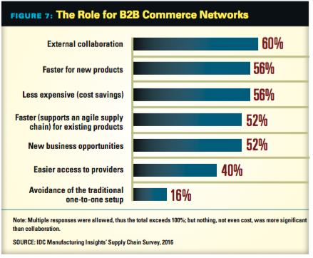 Role of B2B Commerce Networks