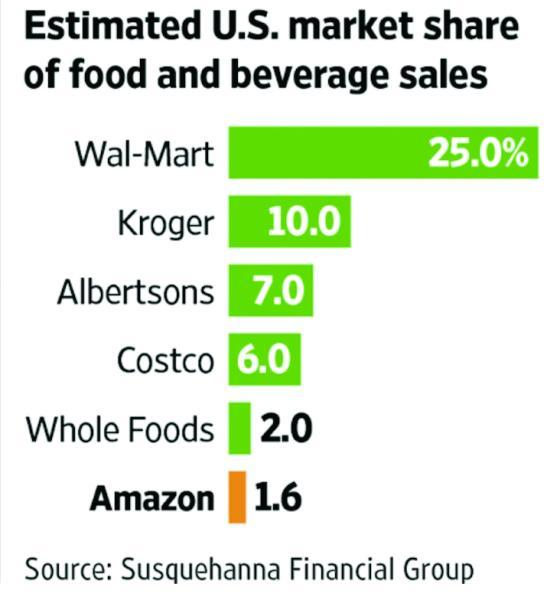 Food & Beverage Market Share