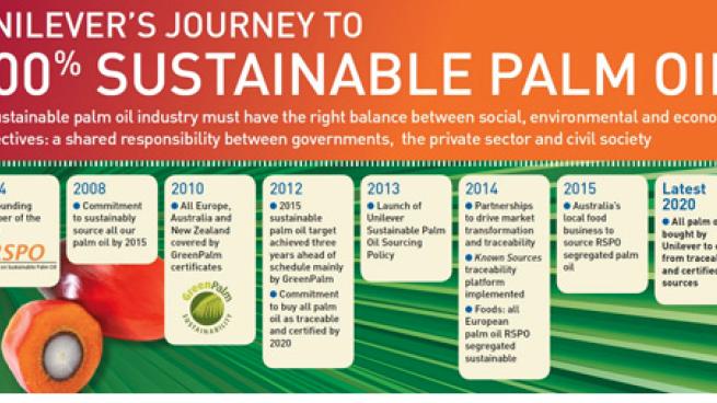 Unilever's palm oil transparency timeline